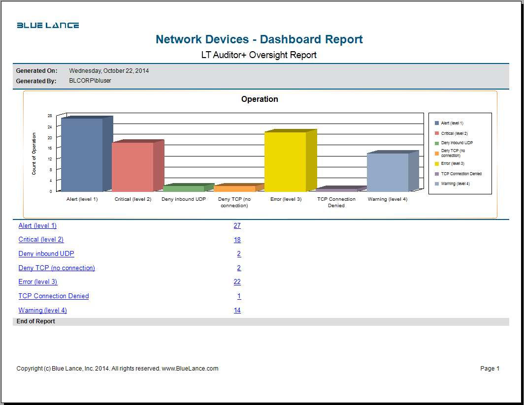 Network Devices Auditing