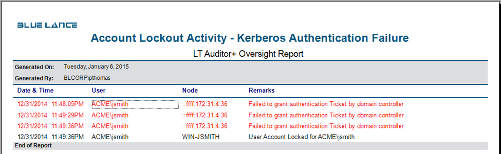 Account lockout activity