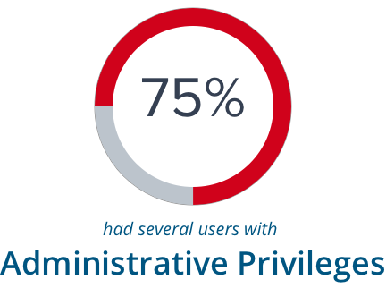 75% have several users with Administrative Privileges