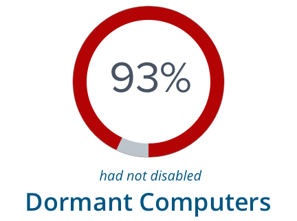 93% have not disabled Dormant Computers