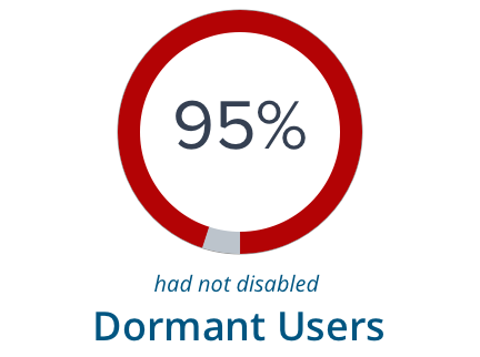 95% have not disabled Dormant Users