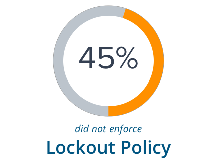 45% do not enforce Lockout Policy