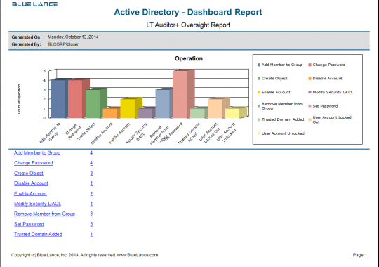 Active Directory - Dashboards
