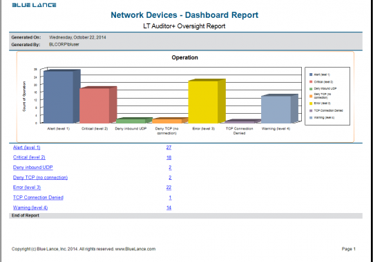 Network Devices - Dashboard Report