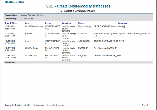 SQL - Created Deleted Modified Databases