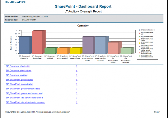 SharePoint - Dashboard Report