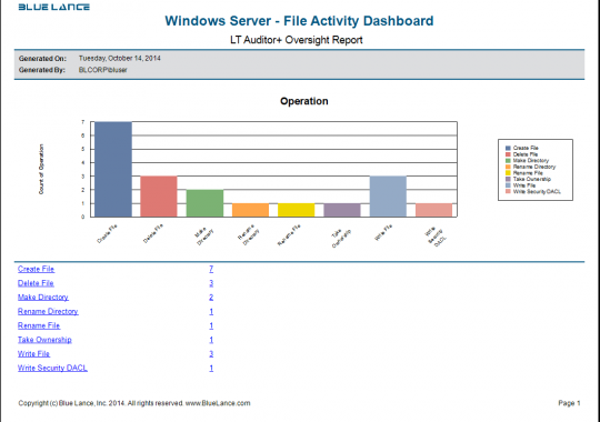 Windows Server - File Activity Dashboard