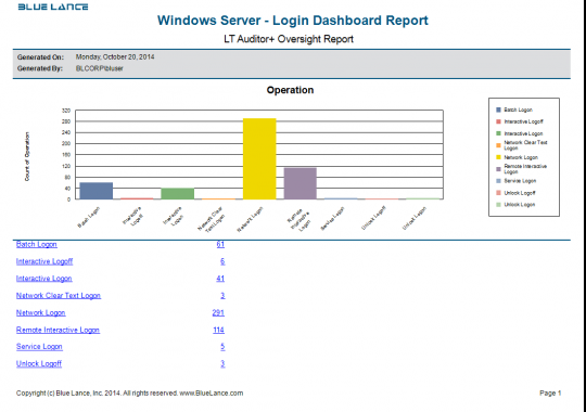 Windows Server - Login Dasboard Report