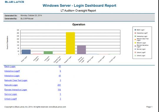 Windows Server - Login Dasboard Report