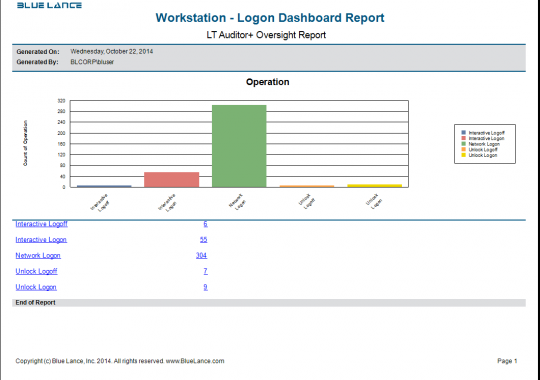 Workstation - Logon Dashboard Report