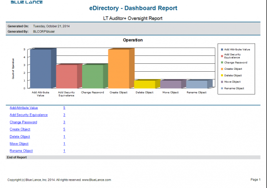 eDirectory Dashboard Report