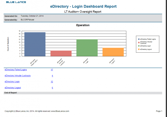 eDirectory Login Dashboard Report