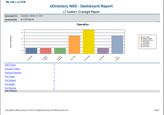 eDirectory NSS - Dashboard Report